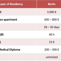 Comparing living and working as a Medical Resident in Germany and Switzerland